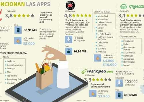 Apps mercado